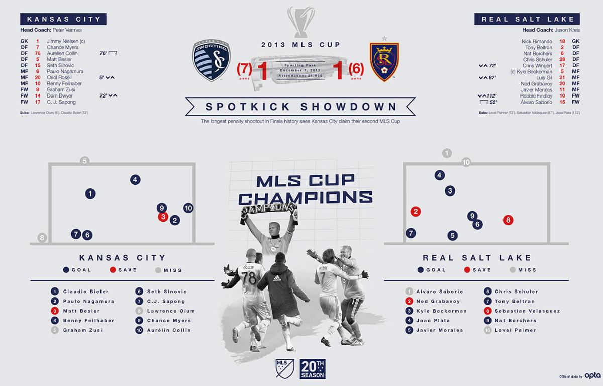 MLS-Cup-Data-Visualization-2013.jpg