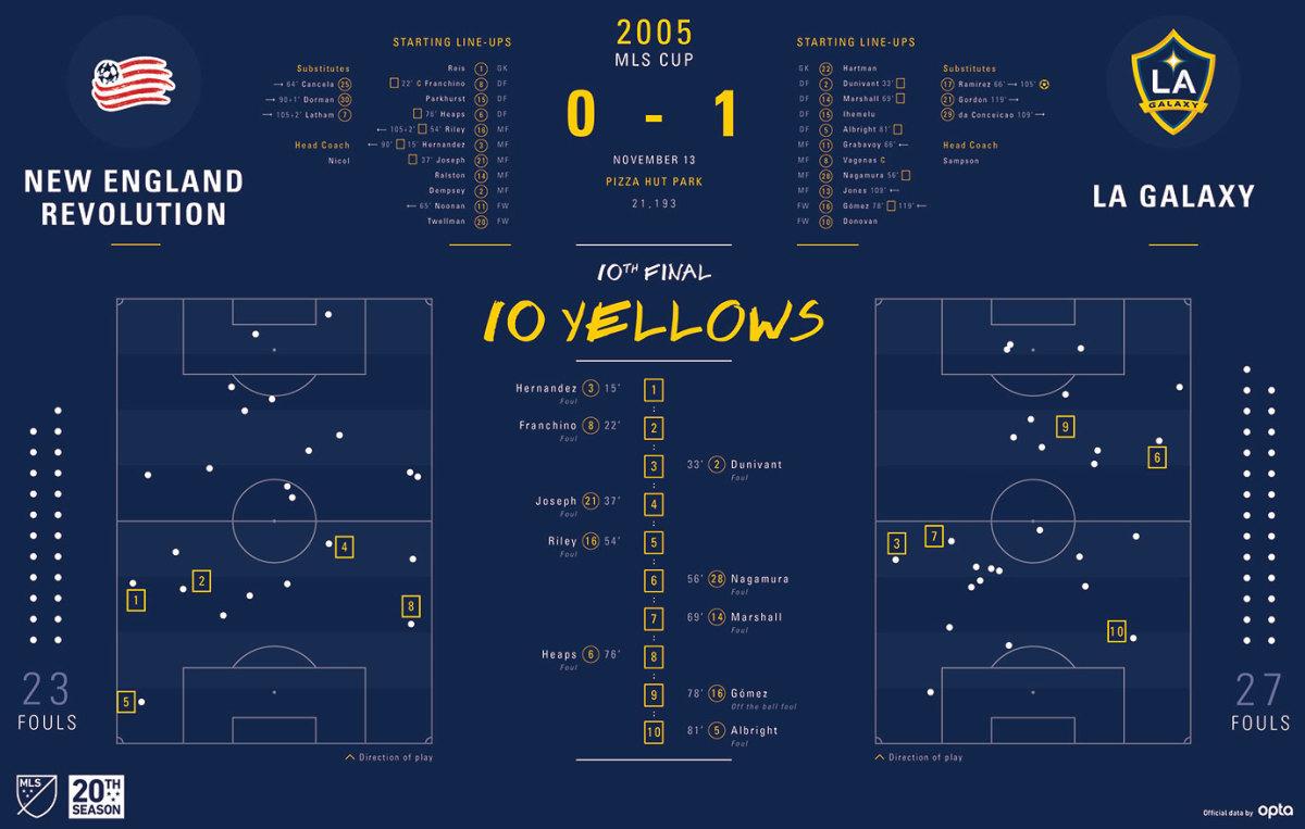 MLS-Cup-Data-Visualization-2005.jpg