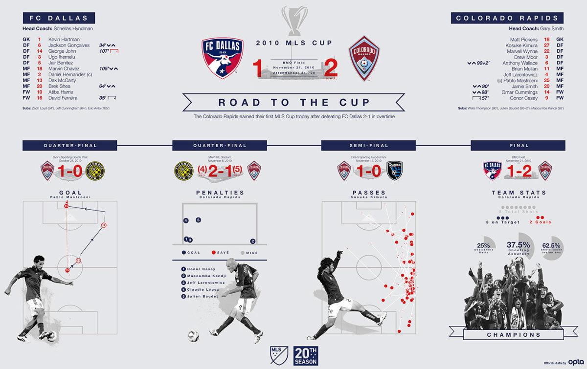 MLS-Cup-Data-Visualization-2010.jpg