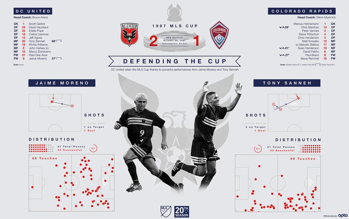 MLS-Cup-Data-Visualization-1997.jpg