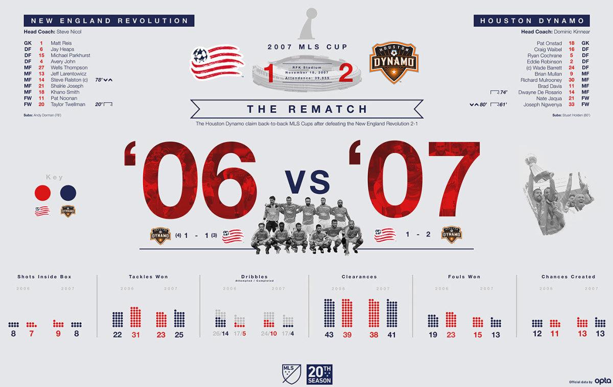 MLS-Cup-Data-Visualization-2007.jpg