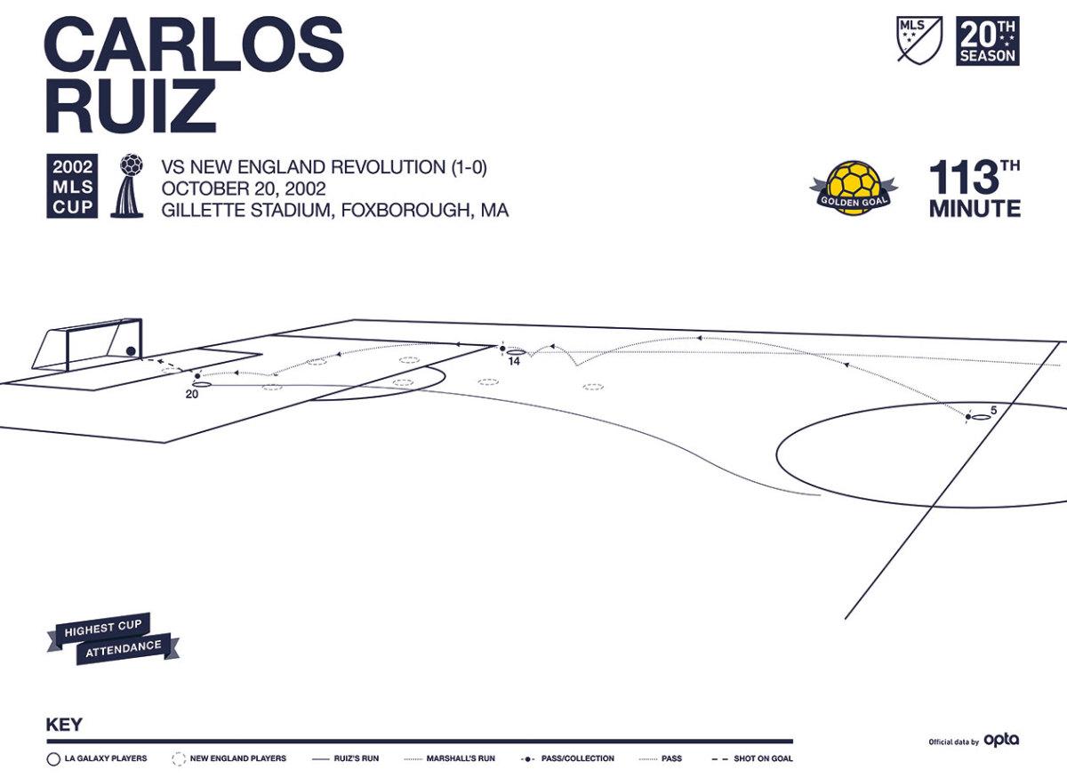MLS-Cup-Data-Visualization-2002.jpg