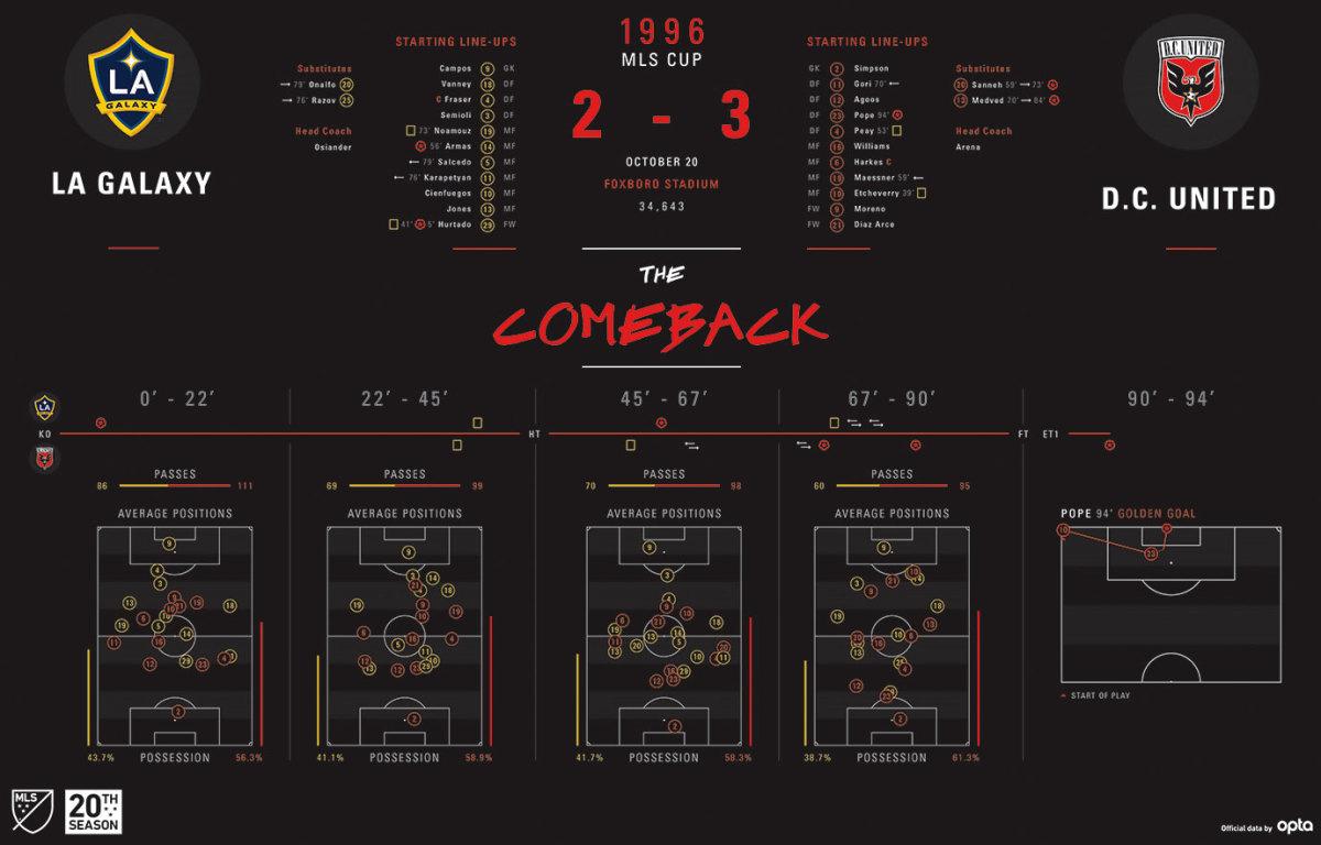 MLS-Cup-Data-Visualization-1996.jpg