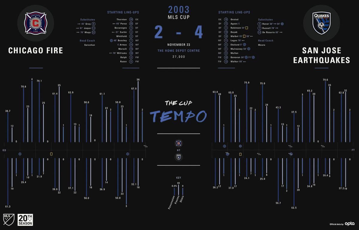 MLS-Cup-Data-Visualization-2003.jpg