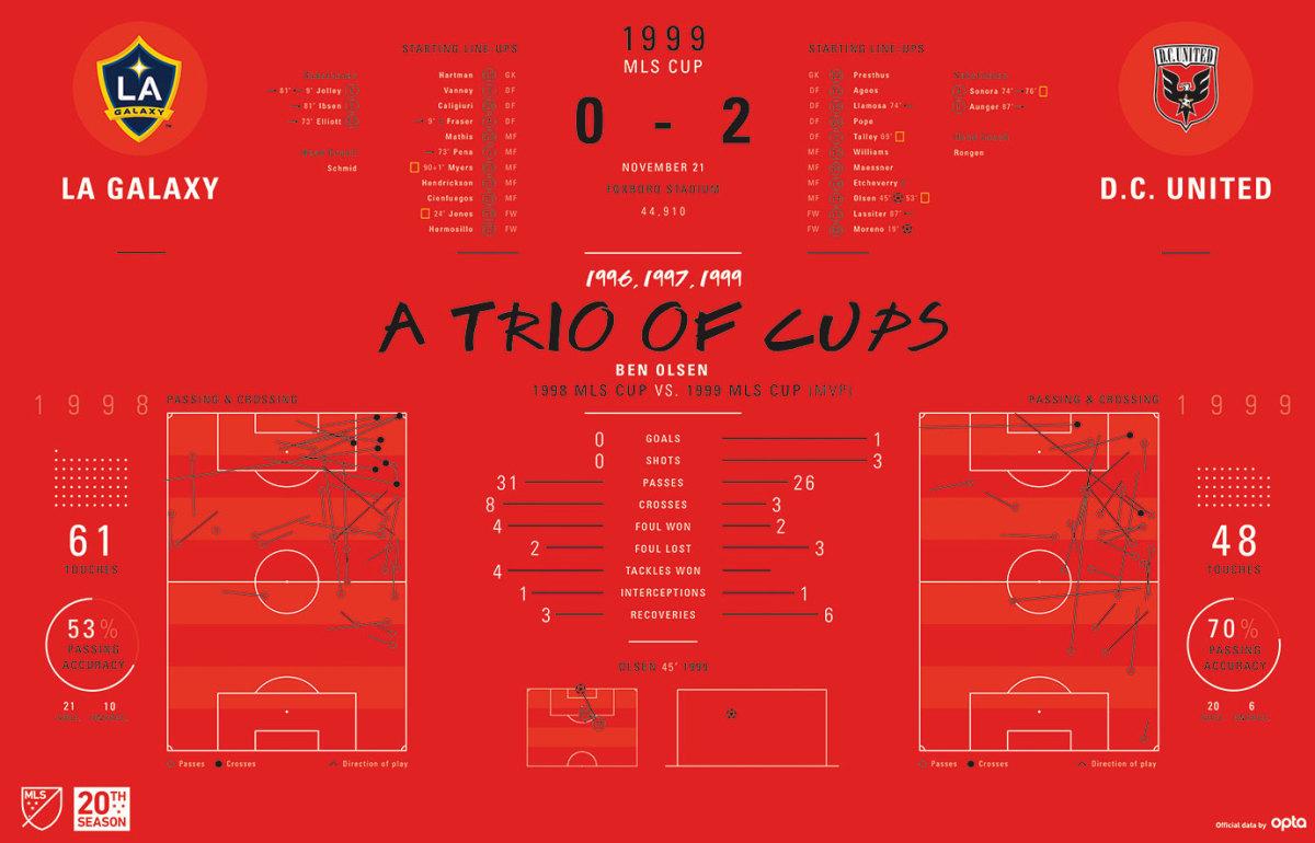 MLS-Cup-Data-Visualization-1999.jpg