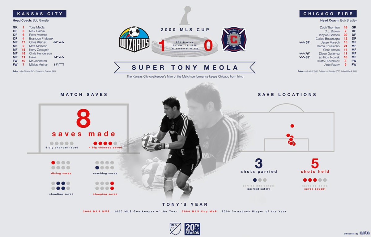 MLS-Cup-Data-Visualization-2000.jpg