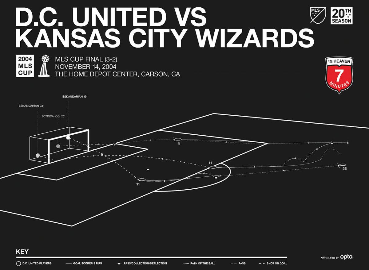 MLS-Cup-Data-Visualization-2004.jpg