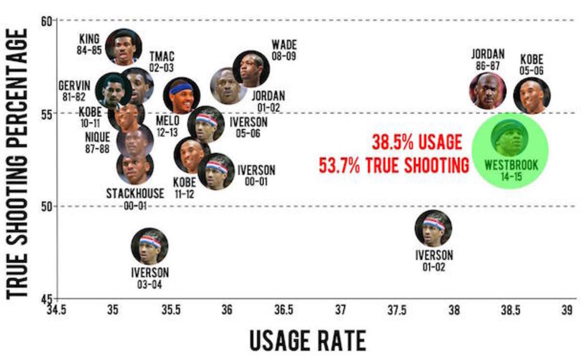 Russell Westbrook usage efficiency chart