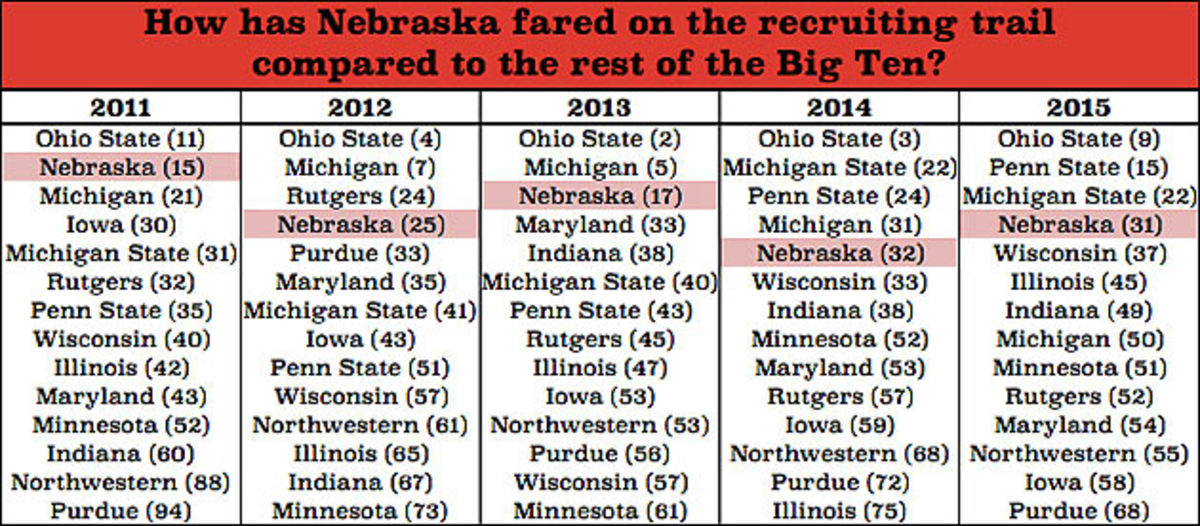 nebraska-big-ten-recruiting-rankings.jpg