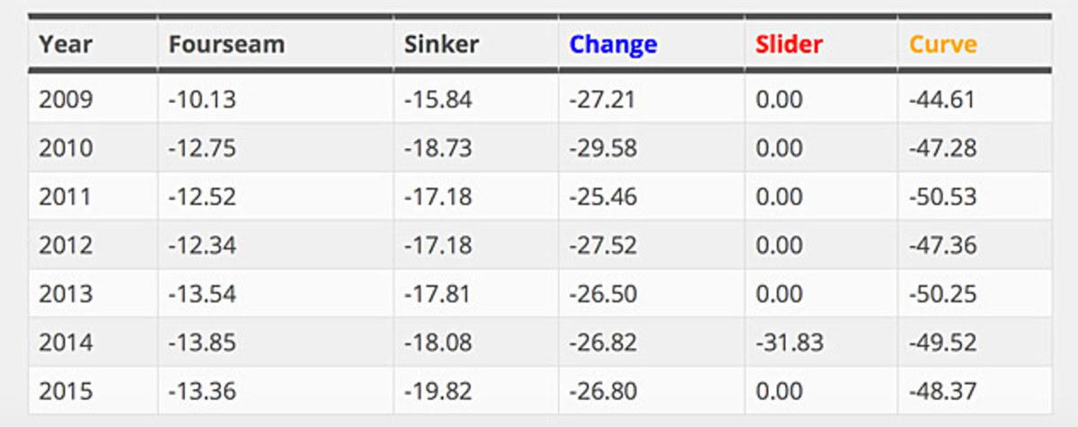 strasburg-brooks-baseball-table-2.jpg