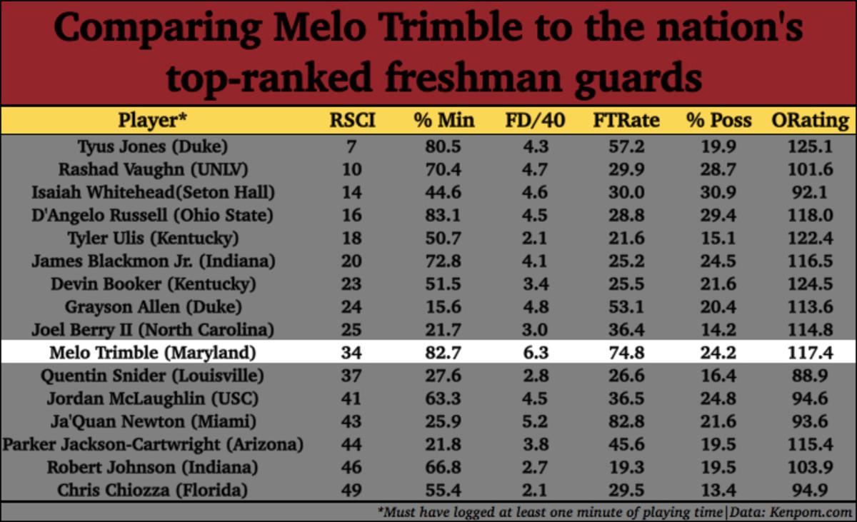 maryland melo trimble chart