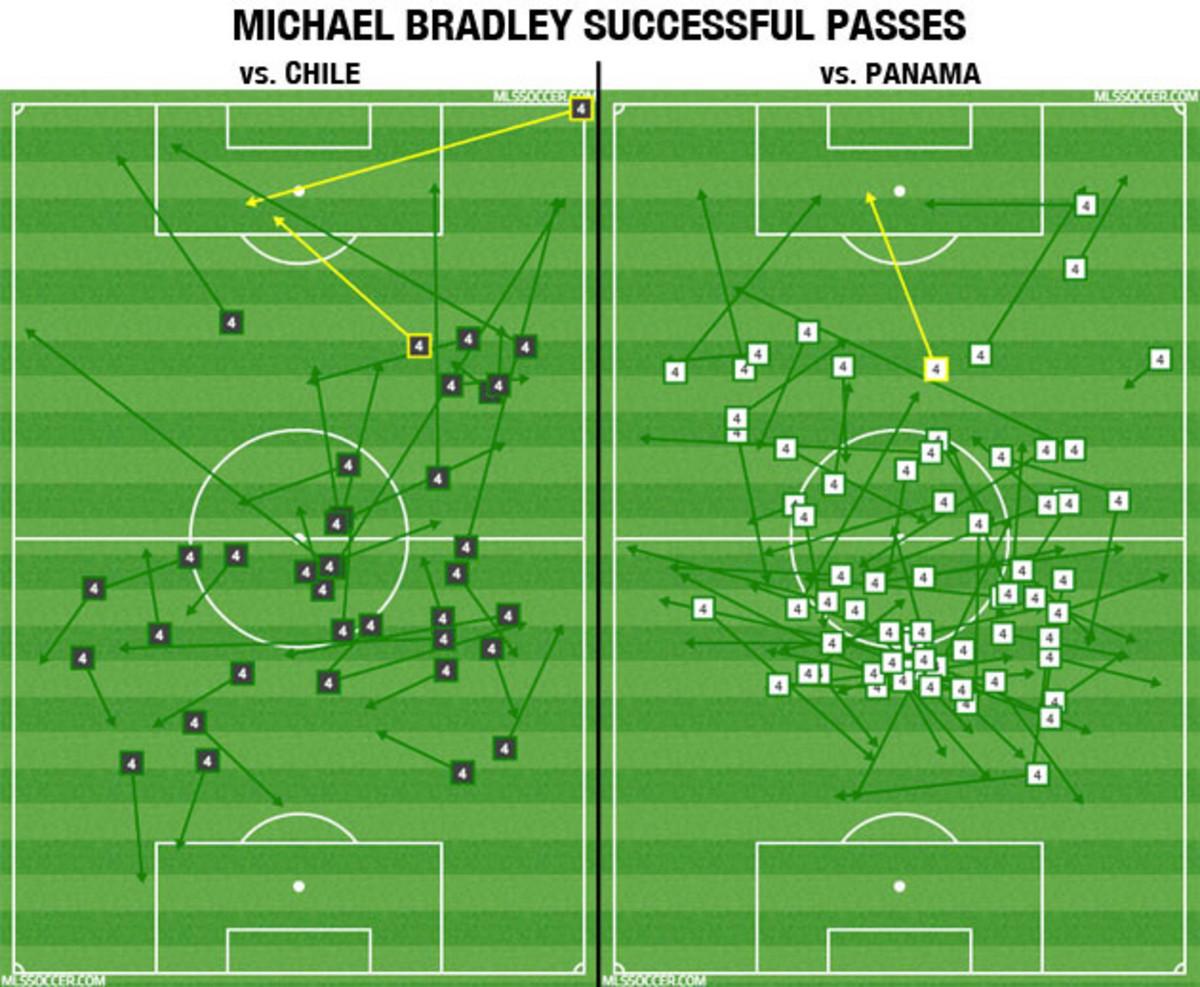 michael-bradley-passes-winter-camp