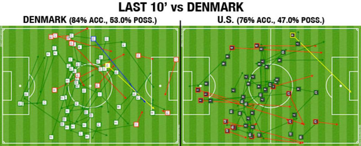 denmark-last-10