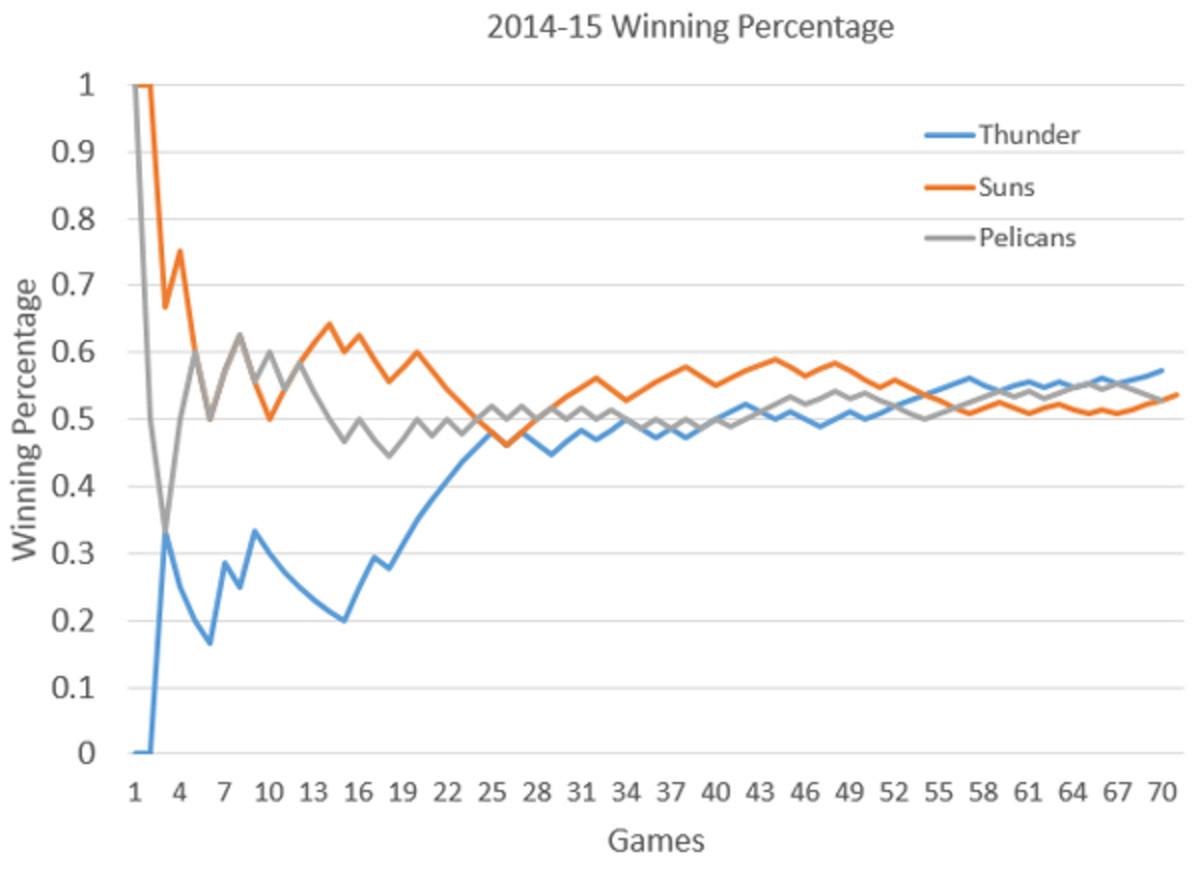 winning-percentage