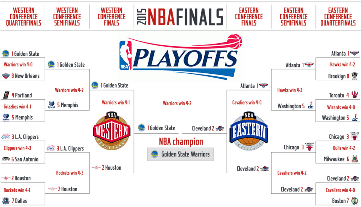 2015 Nba Playoffs Tv Times Full Schedule And Bracket Sports Illustrated