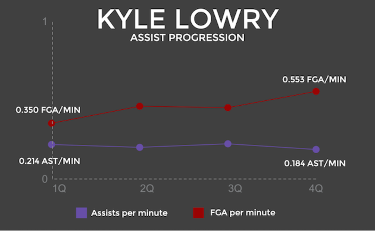 Kyle Lowry assist graphic