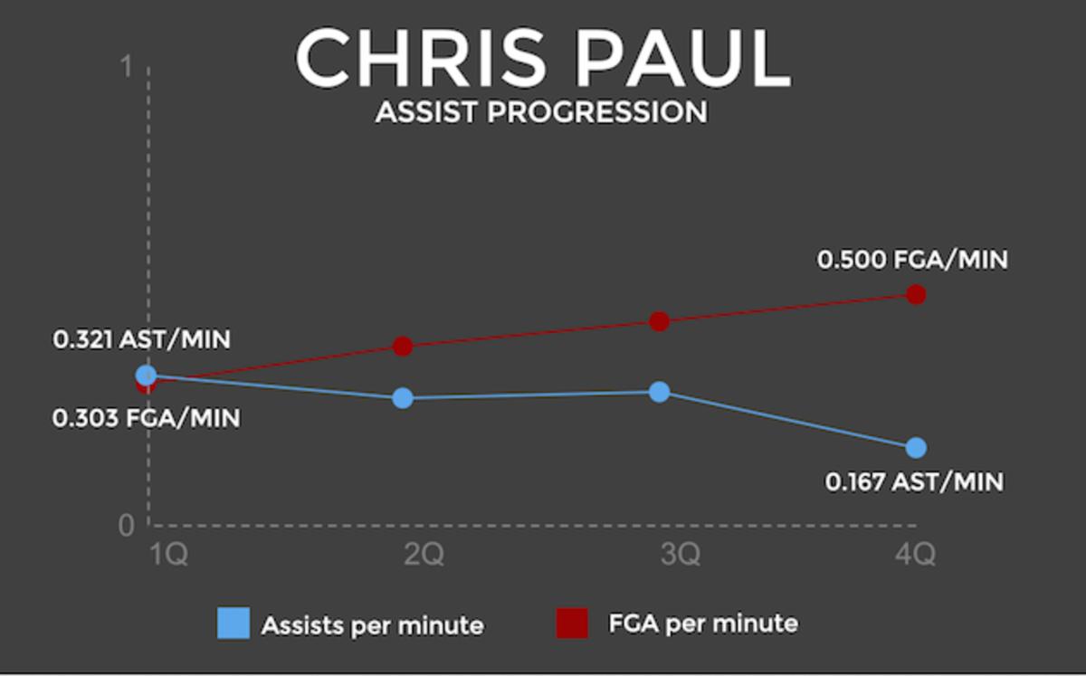 Chris Paul assist graphic