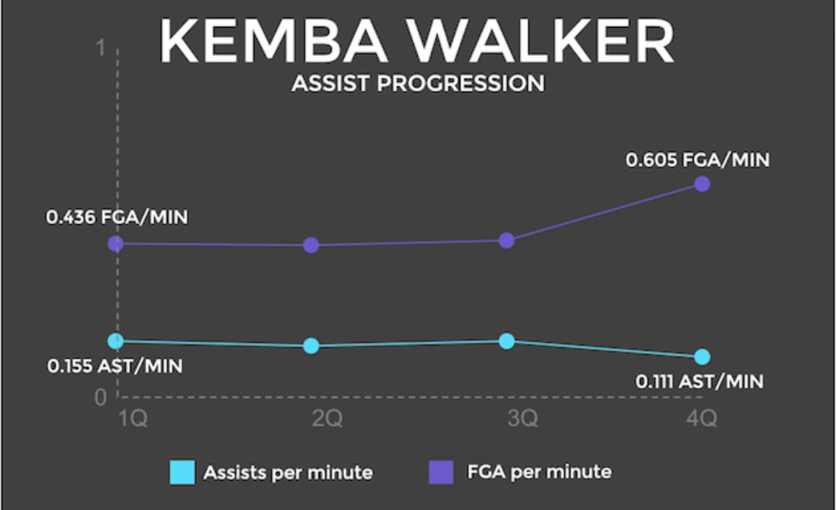 Kemba Walker assist graphic