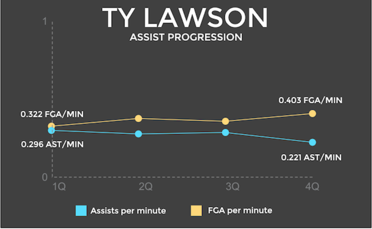 Ty Lawson assist graphic