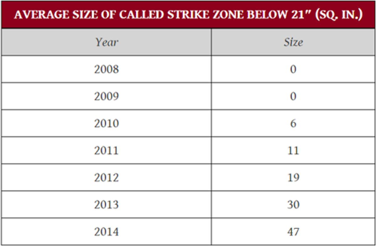 average_called_strike_below_21_inches.gif