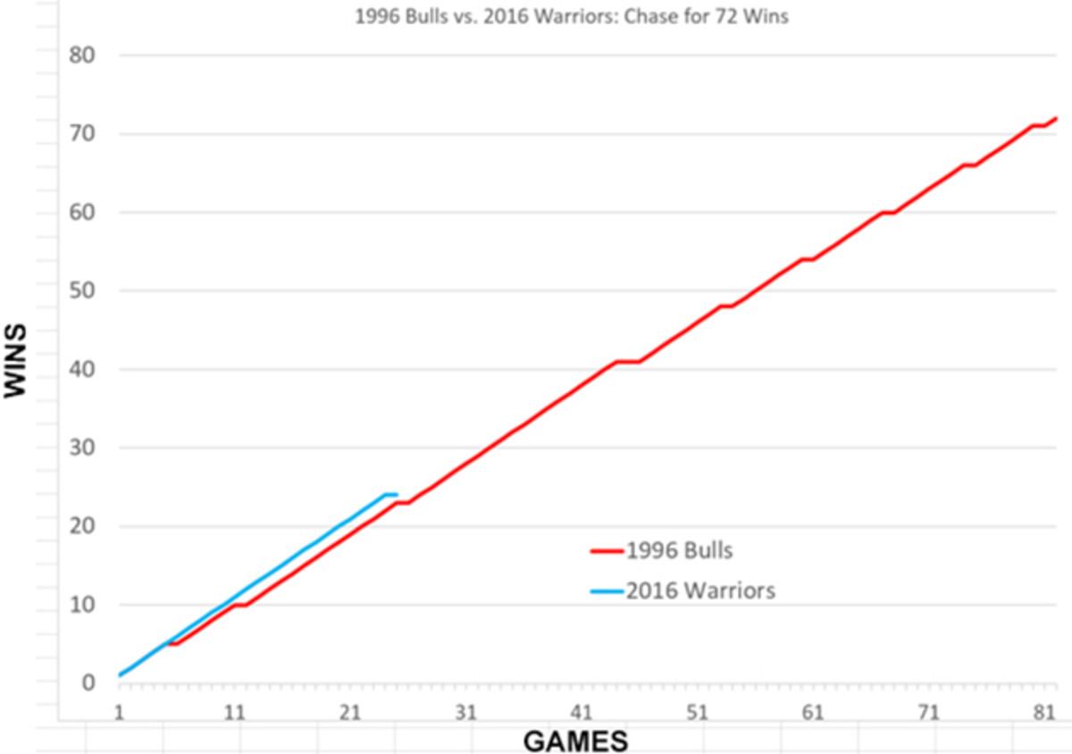 golden-state-warriors-win-streak-chicago-bulls.jpg