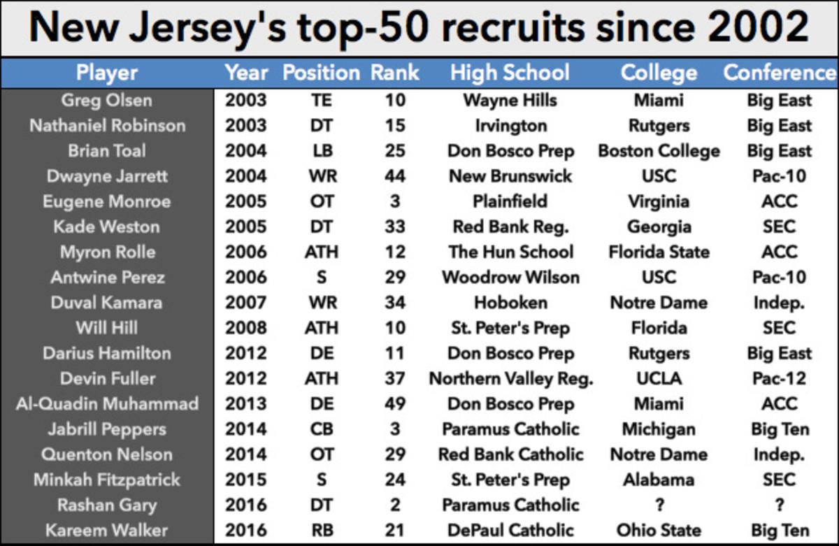new-jersey-recruiting-chart-rashan-gary-college-football.jpg