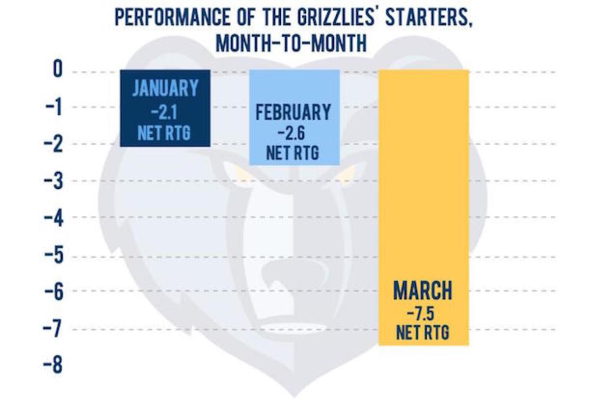 Grizzlies Fundamentals chart