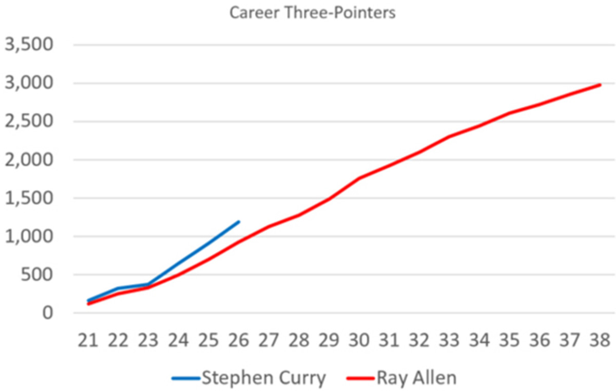 stephen-curry-ray-allen-three-pointers-chart.jpg