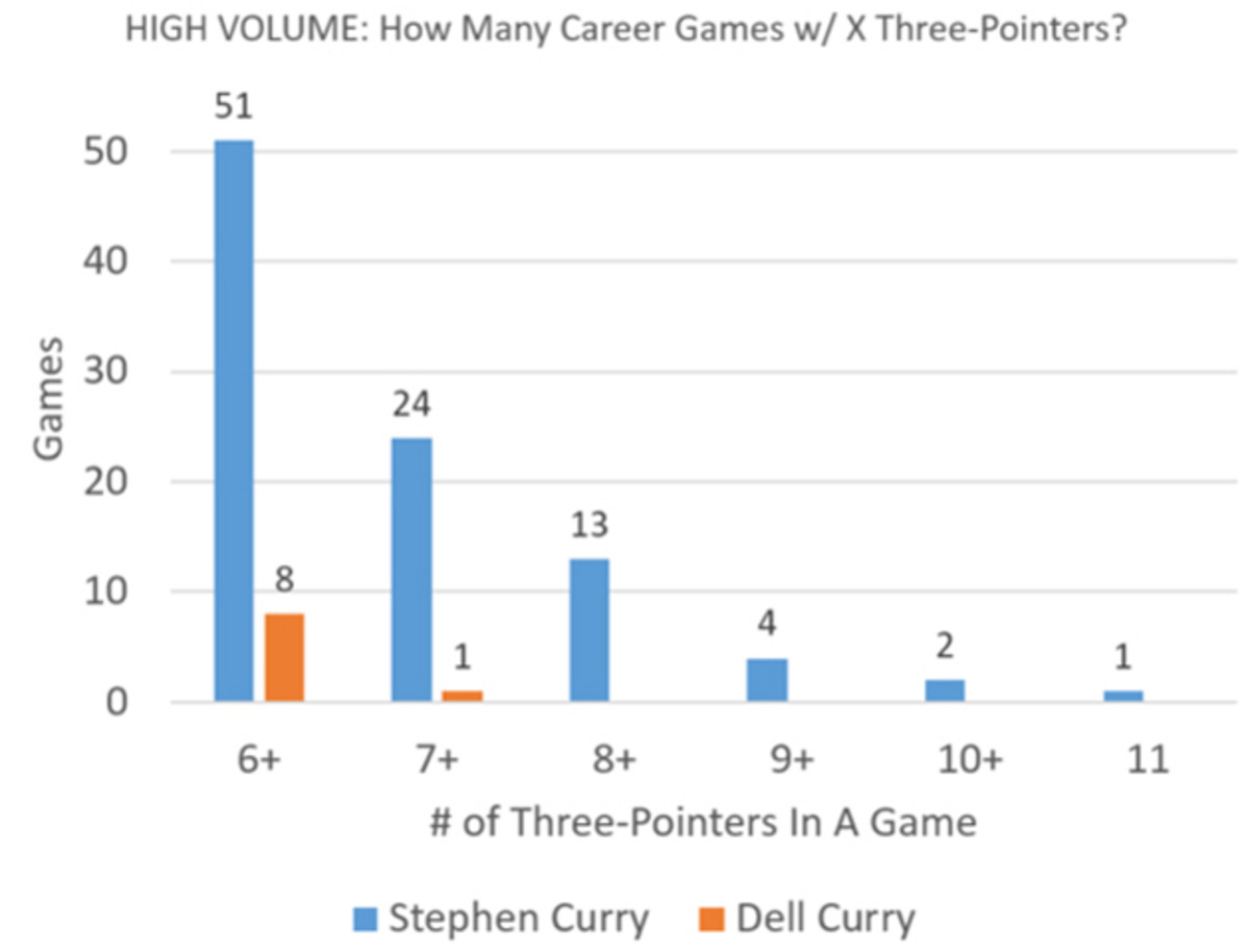 stephen-curry-dell-curry-three-pointers-per-game-chart.jpg