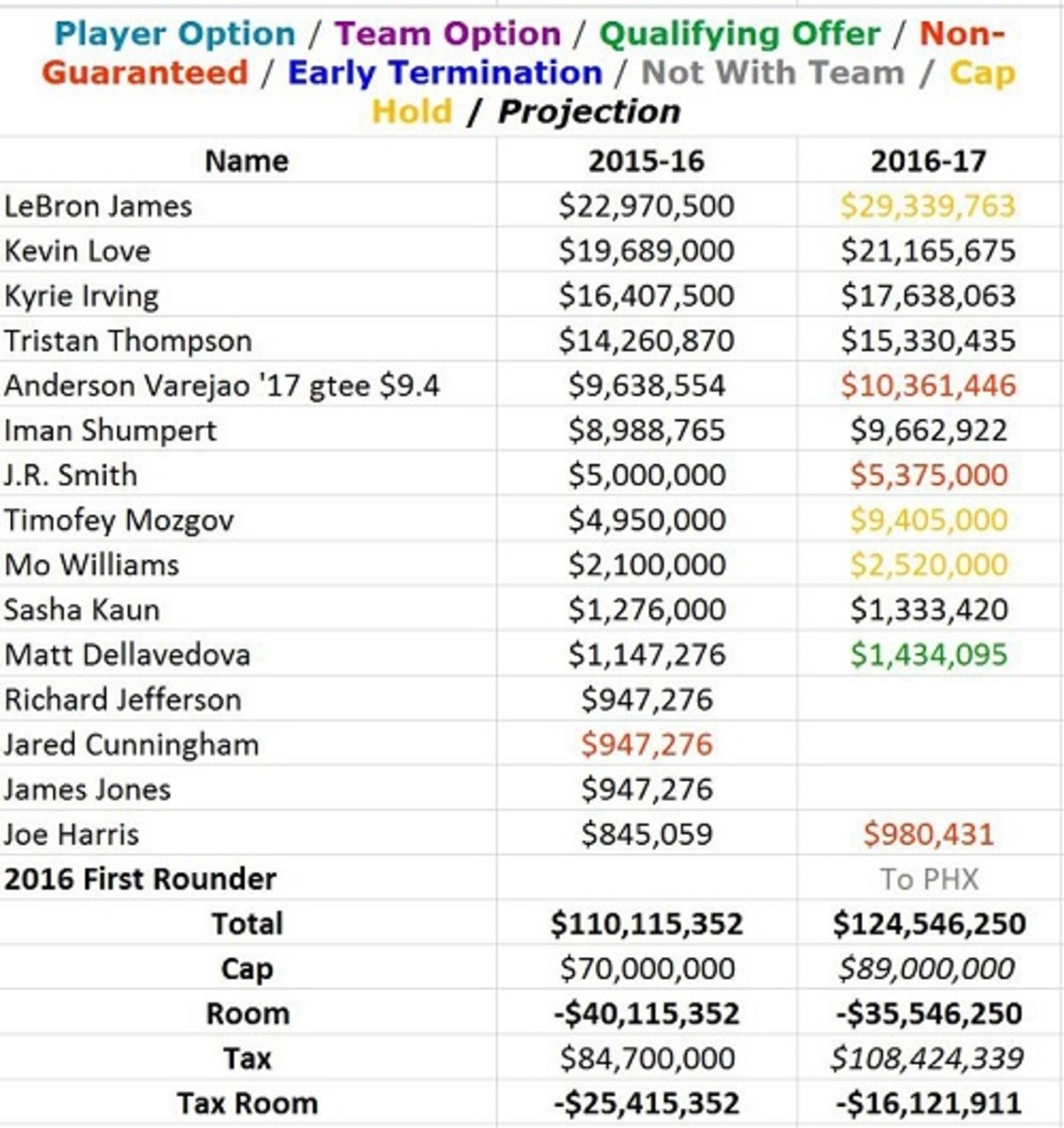 cleveland_cavaliers_2016_salary_cap_chart_1.jpeg