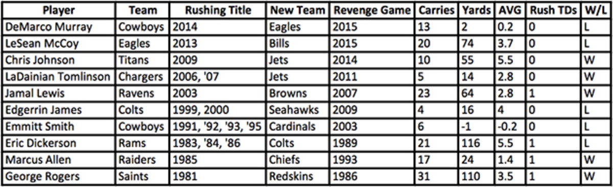 rushing-champions-vs-former-teams.jpg