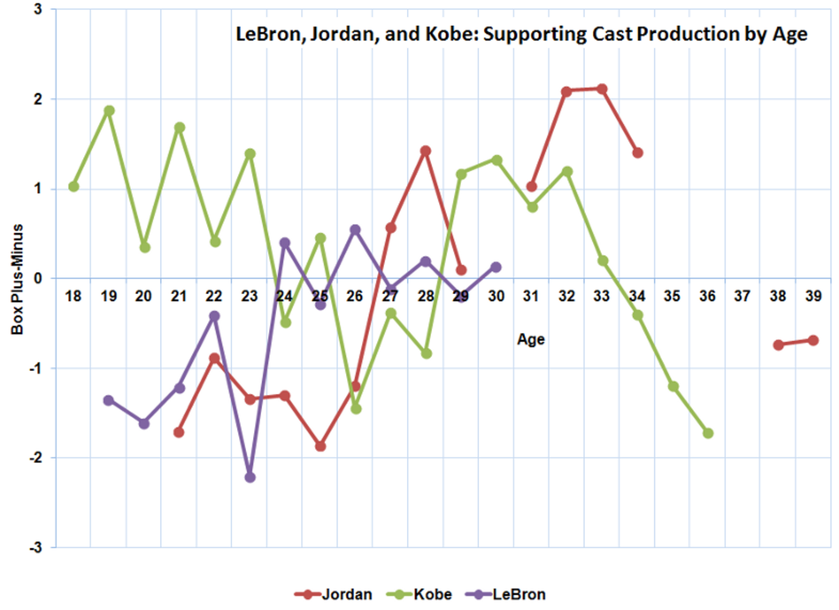 levy_lebron_9-9-15_chart_2.png