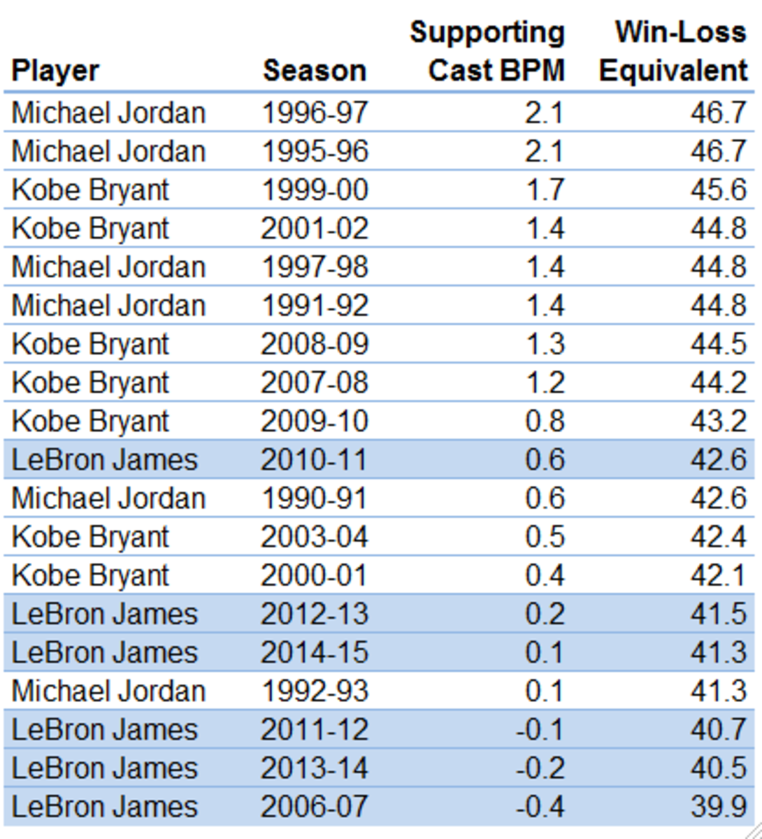 levy_lebron_9-9-15_chart_3.png