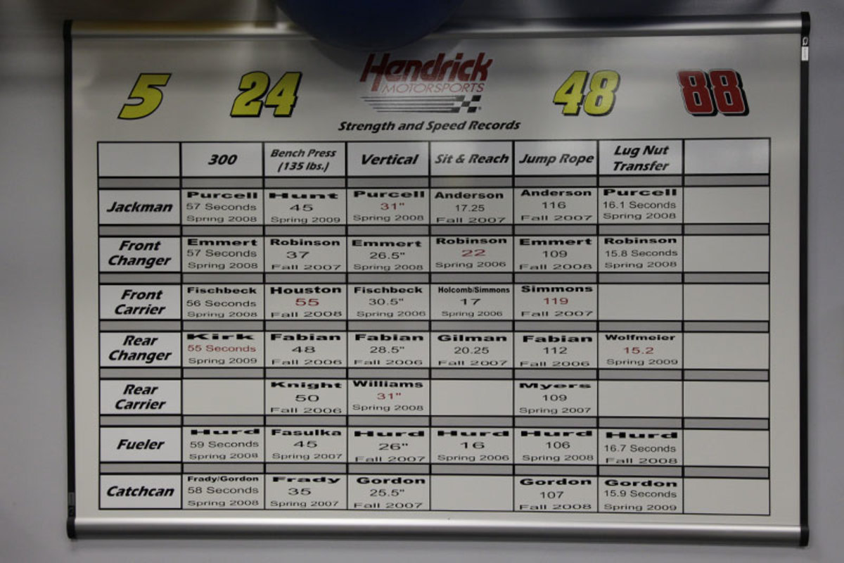 In Hendrick's training facility (seen here in 2009), stats are kept for performance in various drills. (Michael J. LeBrecht II/1Deuce3 Photography/Sports Illustrated)