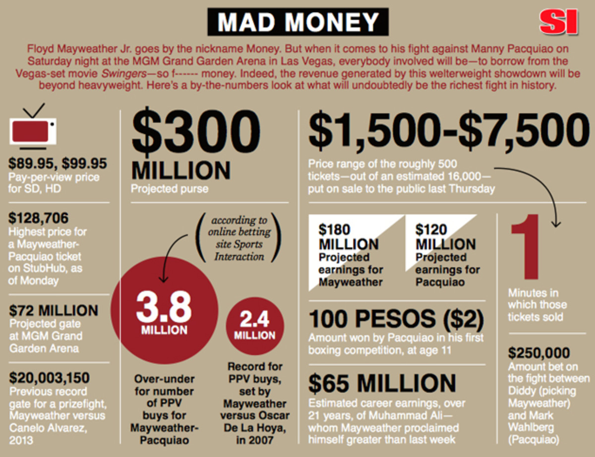mayweather-pacquiao-fight-money-infographic copy.jpg
