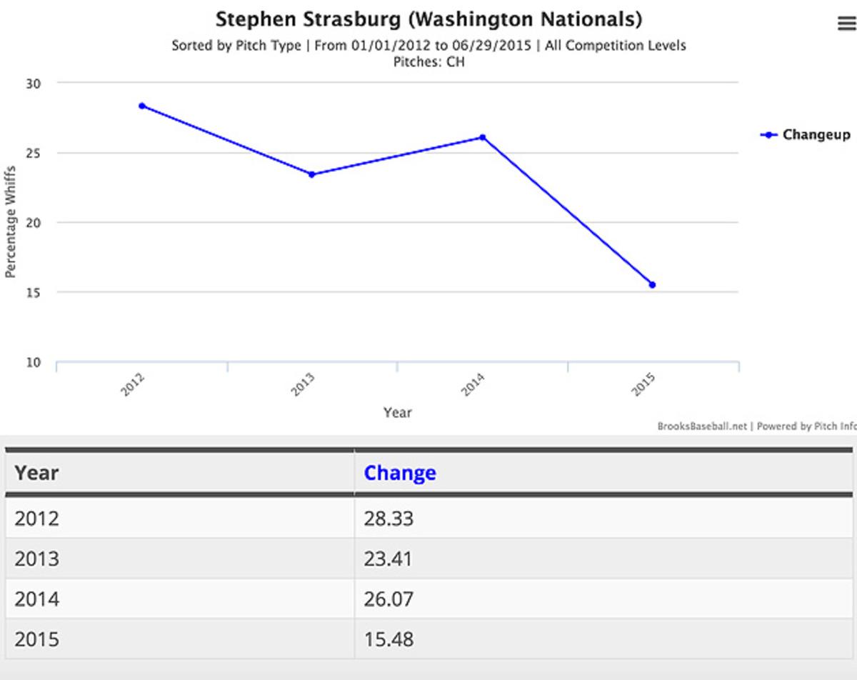 Strasburg-fantasy-pitching.jpg