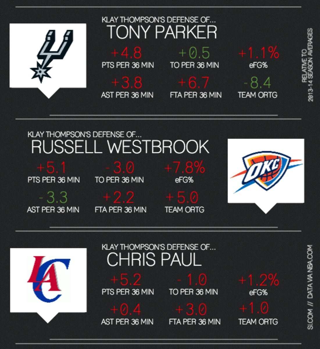 klay thompson infographic