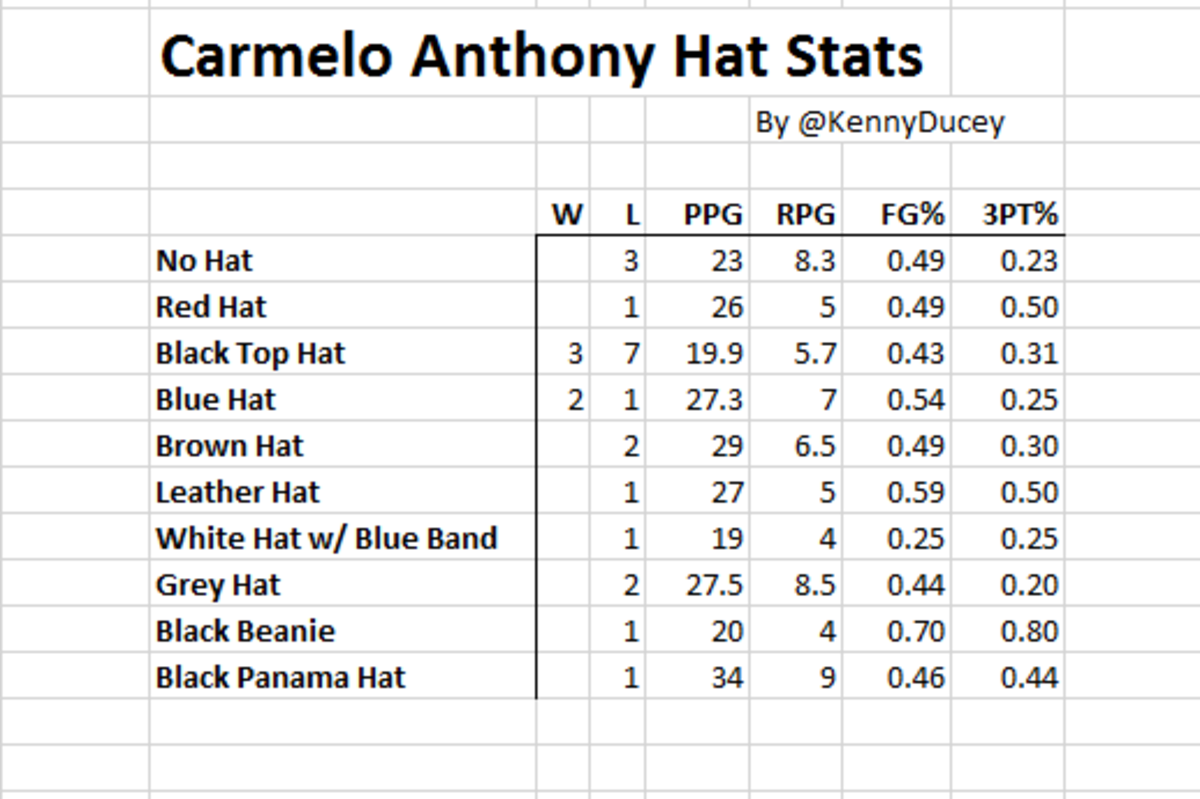 melo hat stats