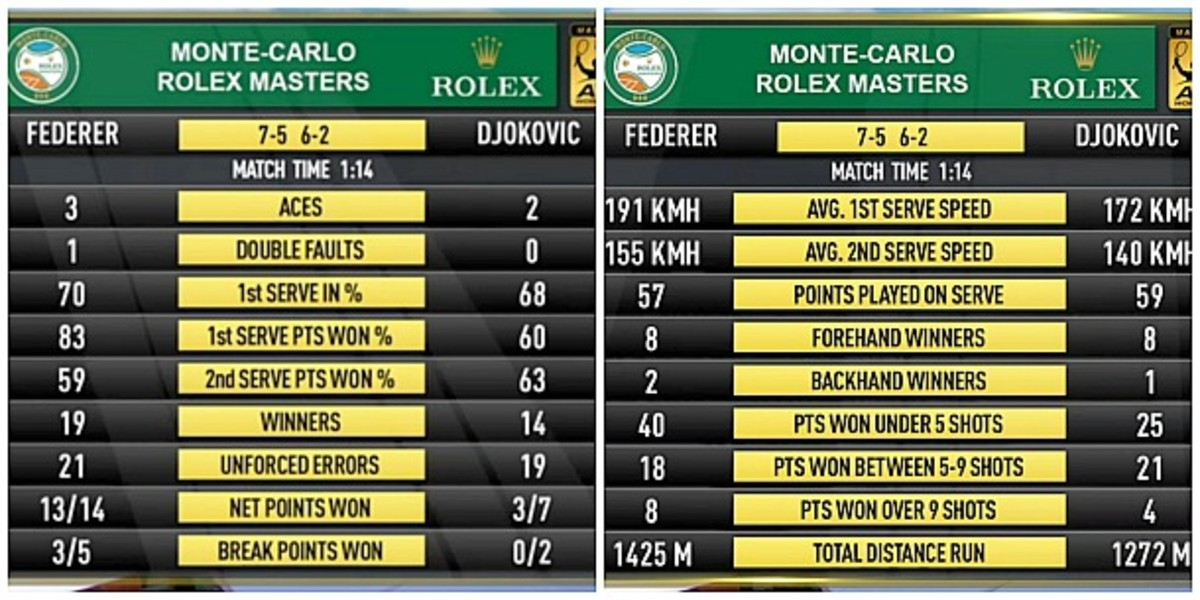 Final match stats. (Screengrab via TennisTV)