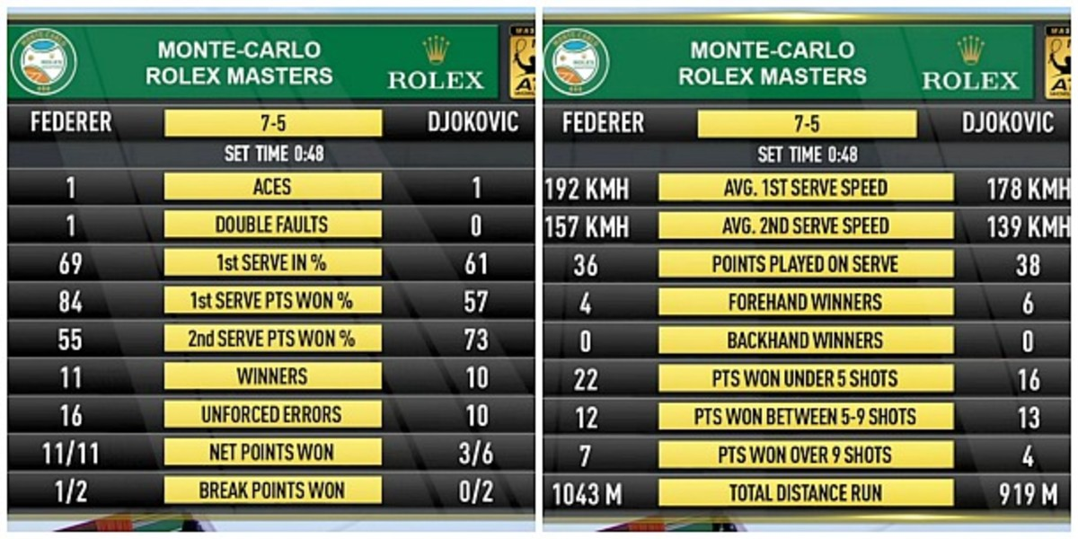 First set stats. (Screengrab from TennisTV)