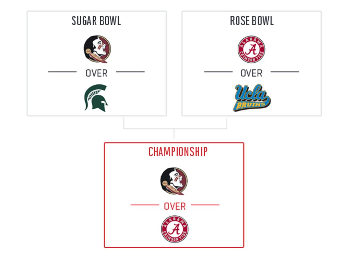 andy-staples-2014-college-football-playoff-picks.jpg