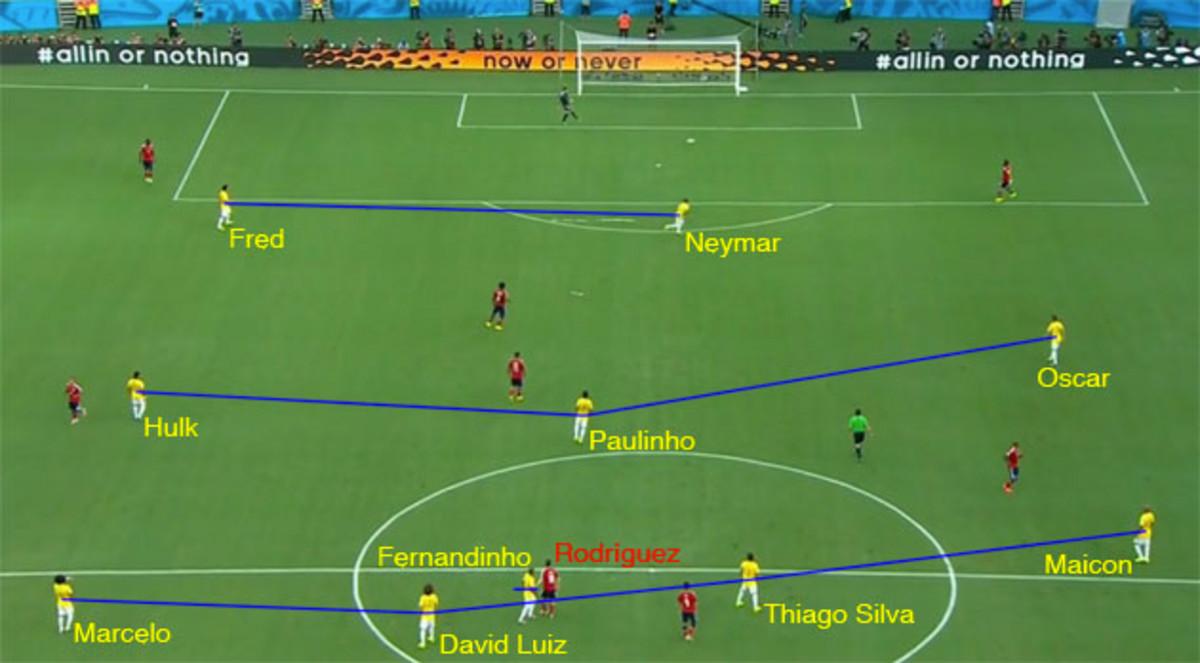 Brazil-pressure