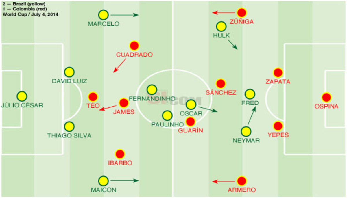 Brazil-colombia-lineup
