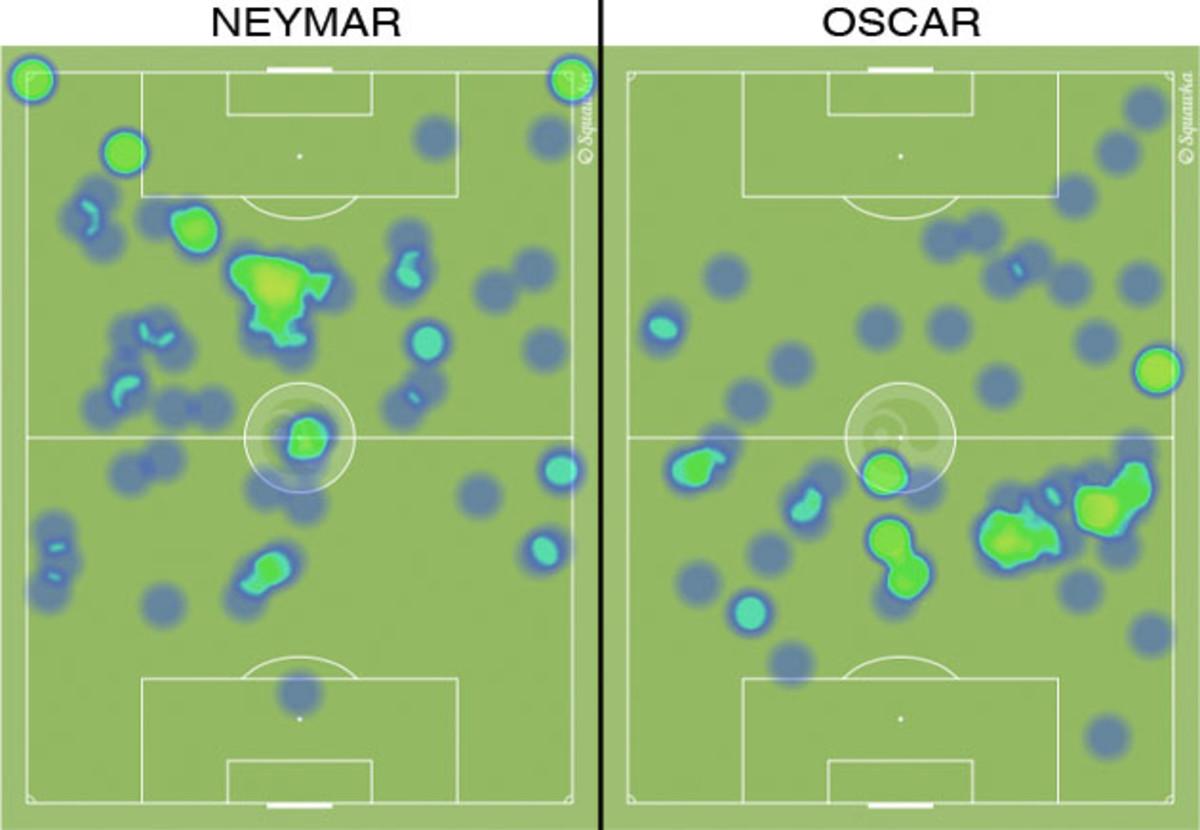 neymar-oscar-heat-map