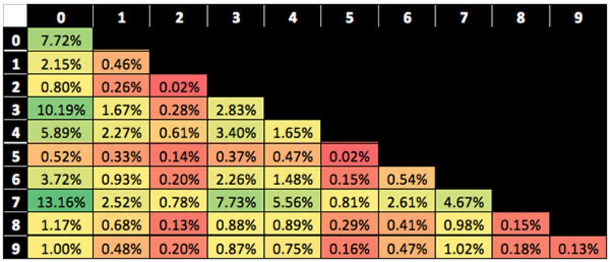 2014-super-bowl-squares-odds