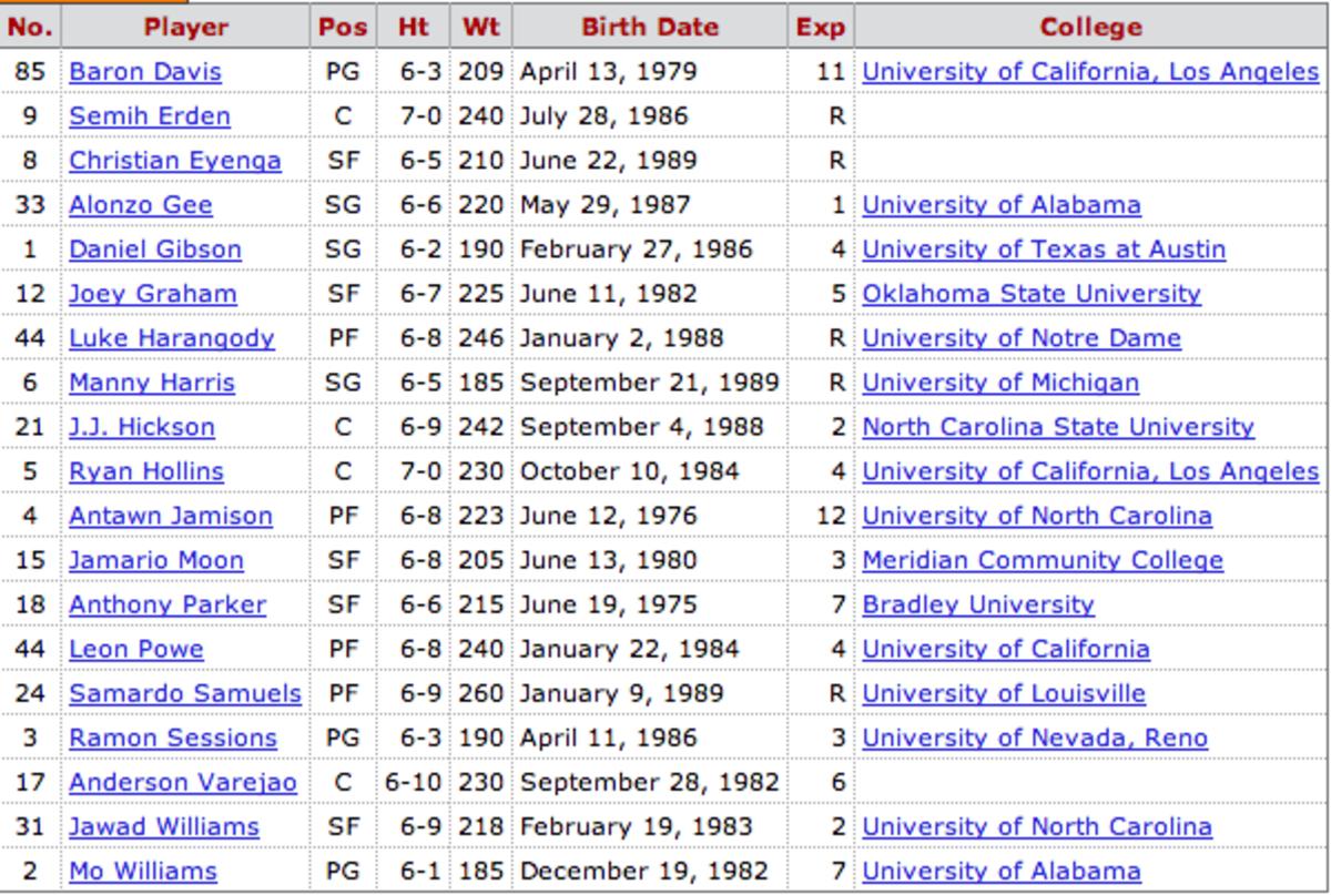 Cavs 2010-11 roster