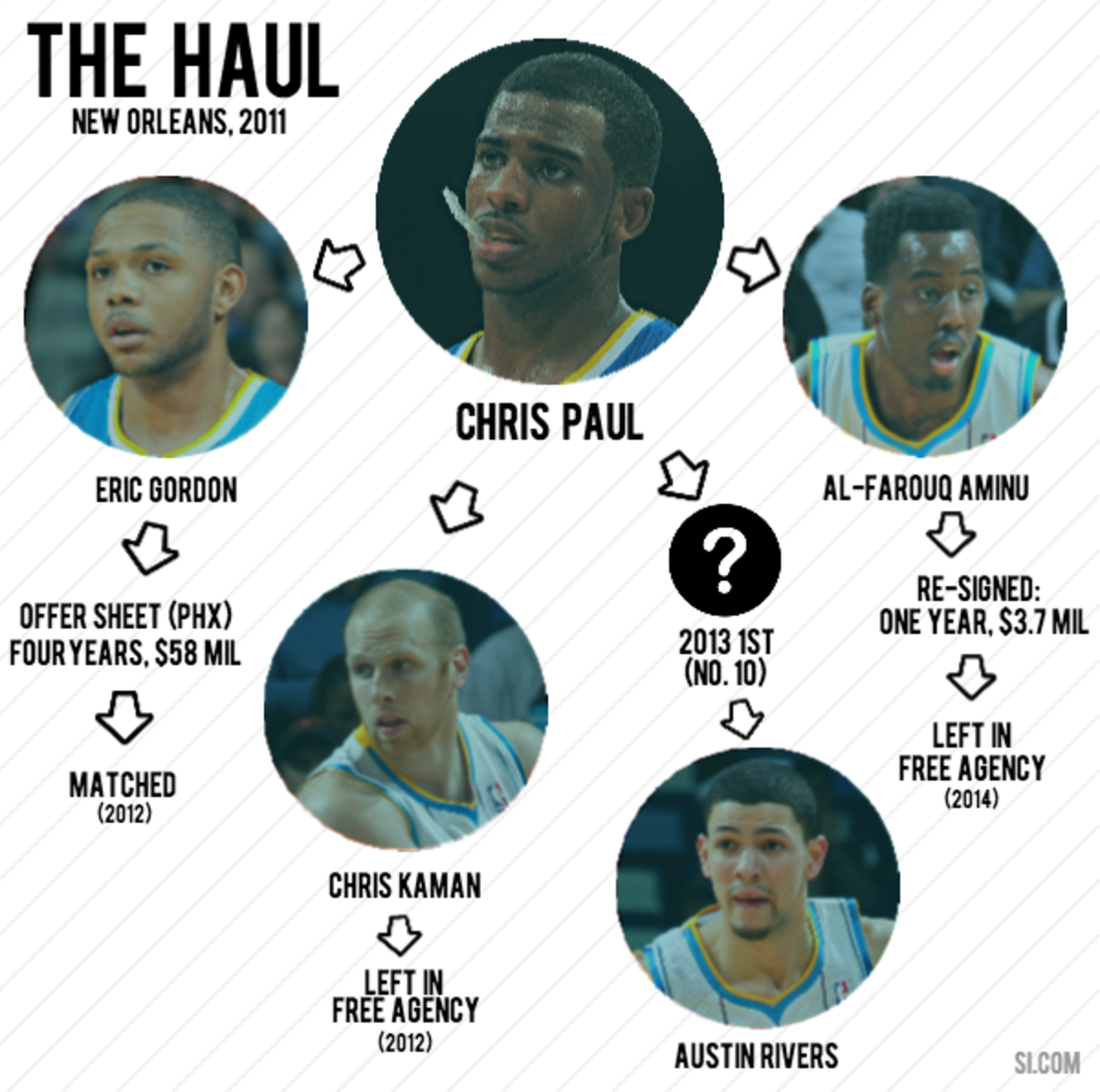 chris paul infographic