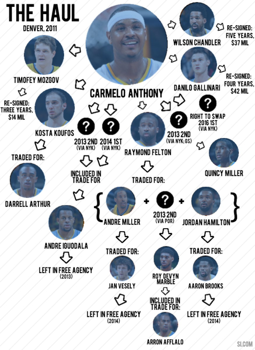 carmelo anthony infographic