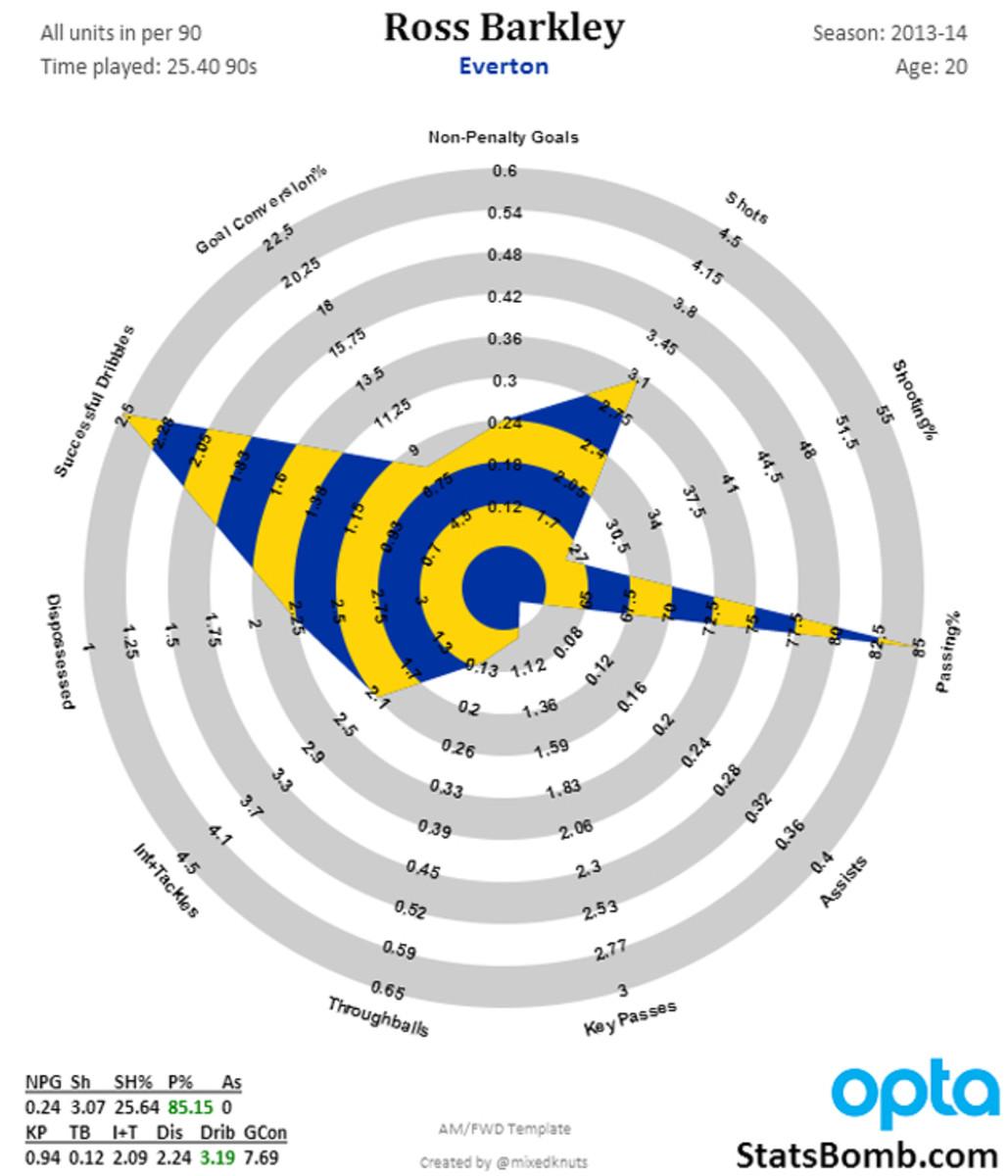 ross-barkley-chart