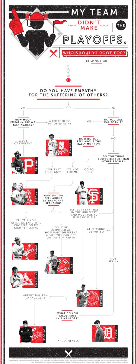 MLB playoffs flowchart 9/29/14